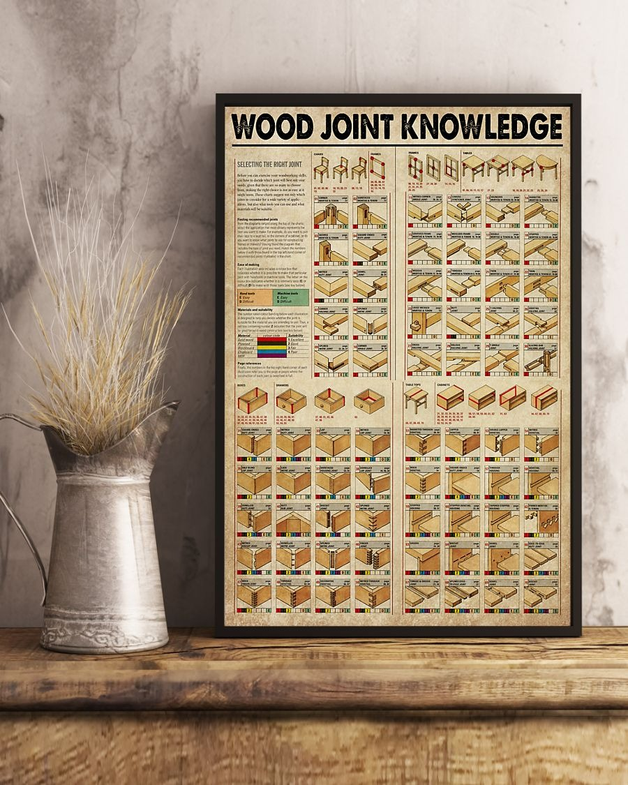 Wood joint knowledge poster A1